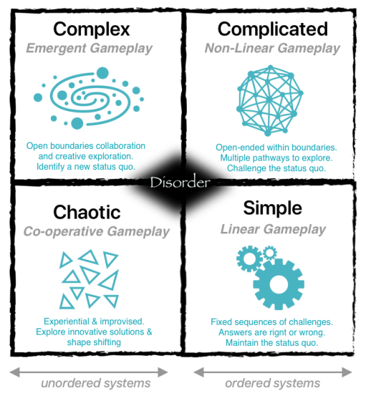 Gamification for complexity matrix